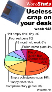 Work Stats 148: Useless crap on your desk